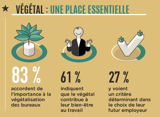 Statistiques Etudes Essec Worspace 2018 partie végétation