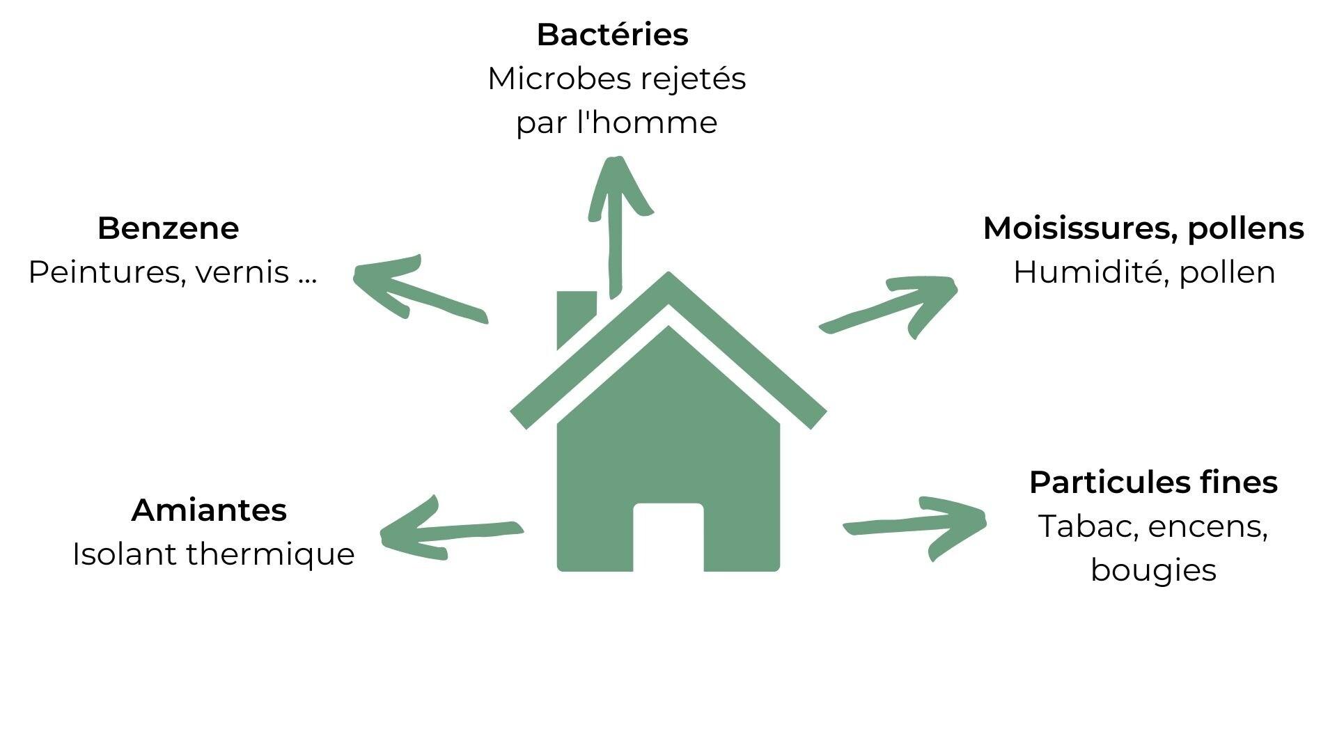 Causes de la mauvaise qualité de l'air
